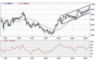 Chart3.1.JPG